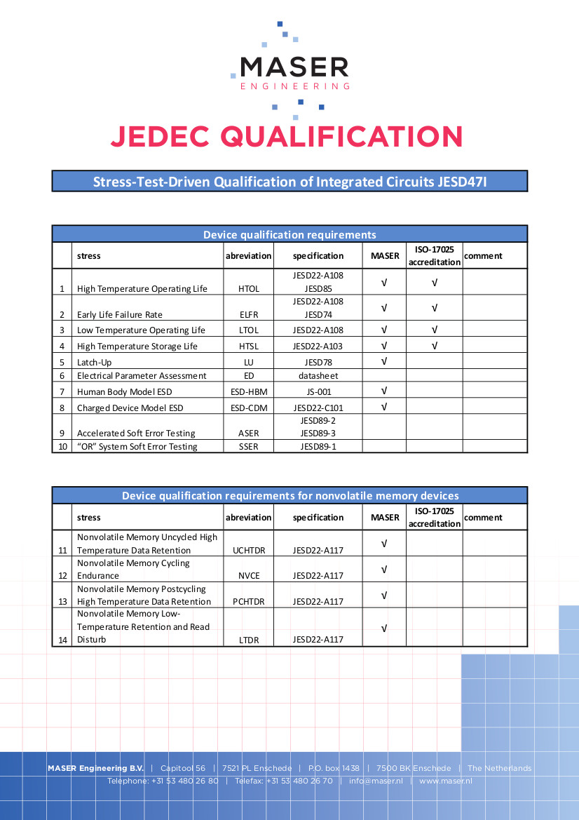 JEDEC Test Services